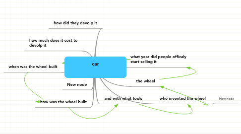 Mind Map: car