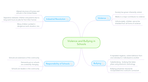 Mind Map: Violence and Bullying in Schools
