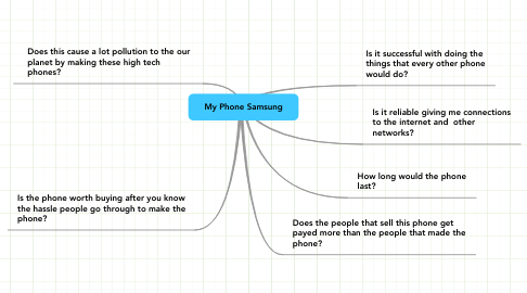 Mind Map: My Phone Samsung