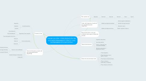 Mind Map: PLANIFICACIÓN Y PERIODIZACIÓN DEL ACONDICIONAMIENTO FÍSICO Y DEL ENTRENAMIENTO DEPORTIVO.