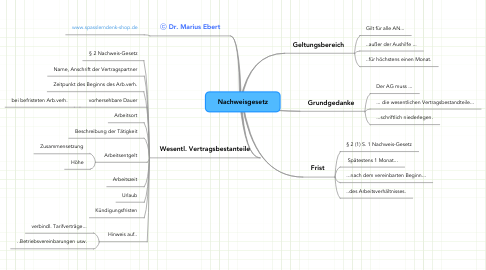 Mind Map: Nachweisgesetz