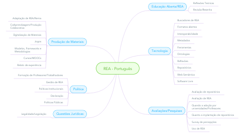 Mind Map: REA - Português