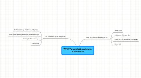 Mind Map: WFW/Personalabbauplanung,Maßnahmen