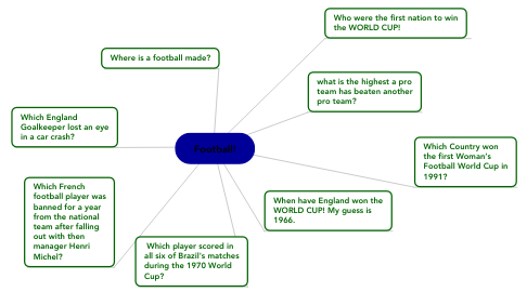 Mind Map: Football!