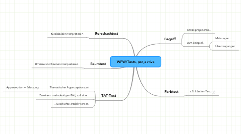 Mind Map: WFW/Tests, projektive