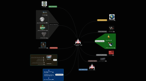 Mind Map: The ReadyPlayer1 Network