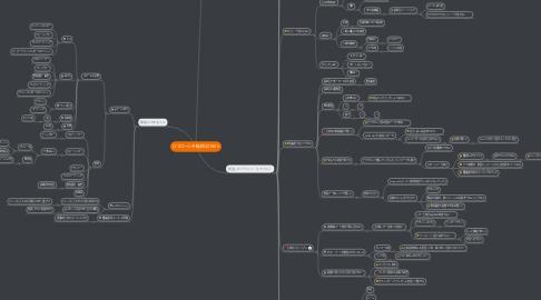 Mind Map: O1ローンチ総括201505