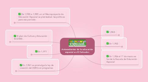Mind Map: Antecedentes de la educación especial en El Salvador.