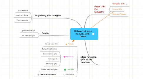 Mind Map: Different of ways to Cope with Death
