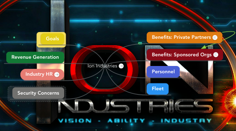 Mind Map: Ion Industries