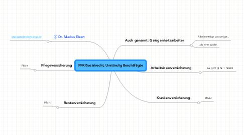Mind Map: PFK/Sozialrecht, Unständig Beschäftigte
