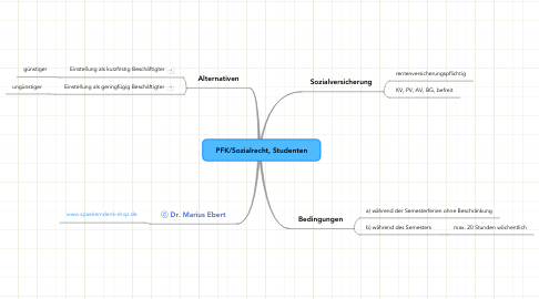 Mind Map: PFK/Sozialrecht, Studenten