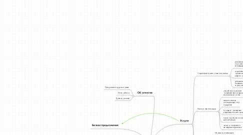 Mind Map: Sofexpo