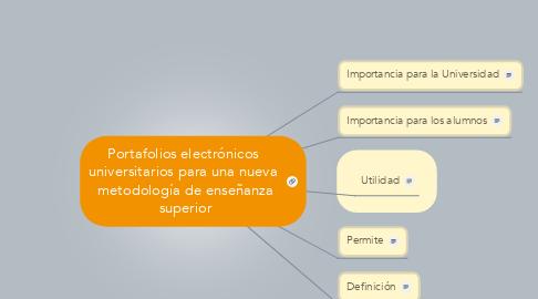 Mind Map: Portafolios electrónicos  universitarios para una nueva  metodología de enseñanza superior