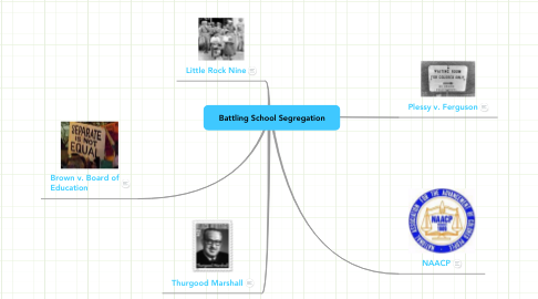 Mind Map: Battling School Segregation