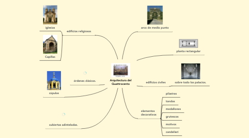 Mind Map: Arquitectura del Quattrocento