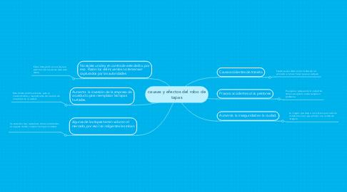 Mind Map: causas y efectos del robo de tapas