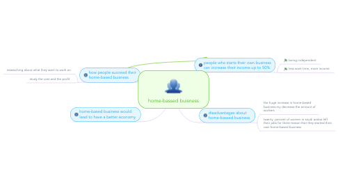 Mind Map: home-bassed buisness