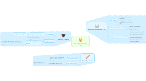 Mind Map: How to Write a Research Paper