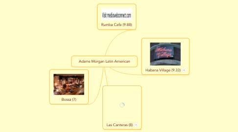 Mind Map: Adams Morgan Latin American