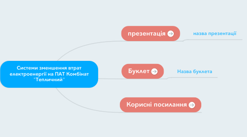 """Mind Map: Системи зменшення втрат електроенергії на ПАТ Комбінат """"Тепличний"""""""