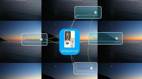 Mind Map: RIFRAZIONE