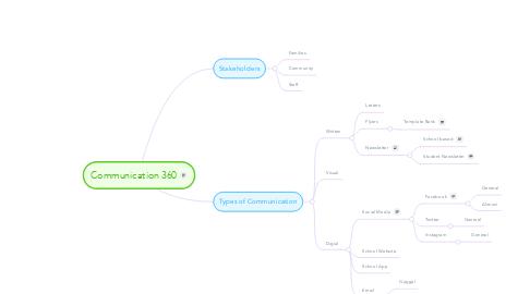 Mind Map: Communication 360