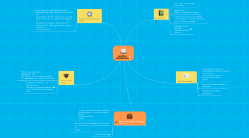 Mind Map: CONTROL ENGINEERING