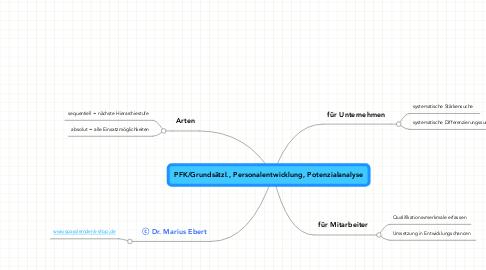 Mind Map: PFK/Grundsätzl., Personalentwicklung, Potenzialanalyse