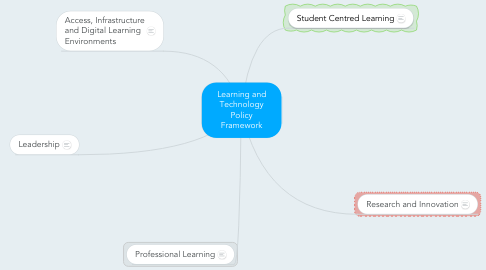 Mind Map: Learning and Technology Policy Framework