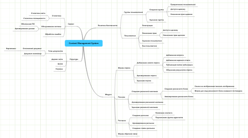 Mind Map: Content Management System