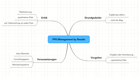 Mind Map: PFK/Management by Results