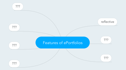 Mind Map: Features of ePortfolios
