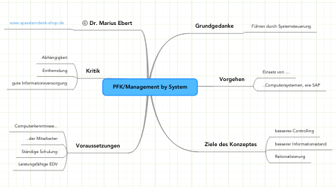 Mind Map: PFK/Management by System