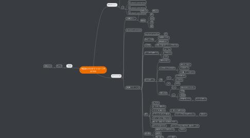 Mind Map: 7種類のプロダクトローンチ 201505