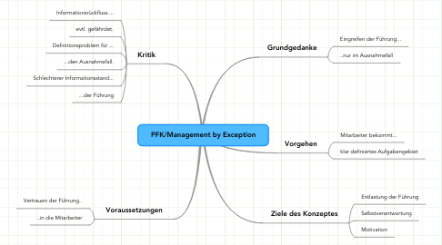 Mind Map: PFK/Management by Exception
