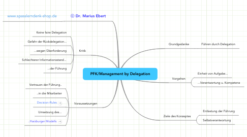 Mind Map: PFK/Management by Delegation