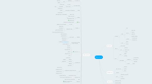 Mind Map: Контент v5