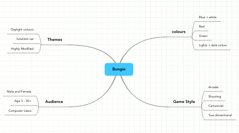 Mind Map: Bungie