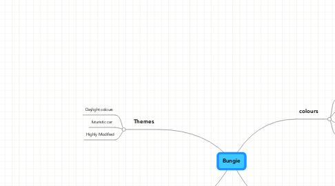 Mind Map: Bungie