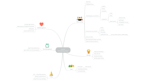 Mind Map: Art Of Entrepreneurship
