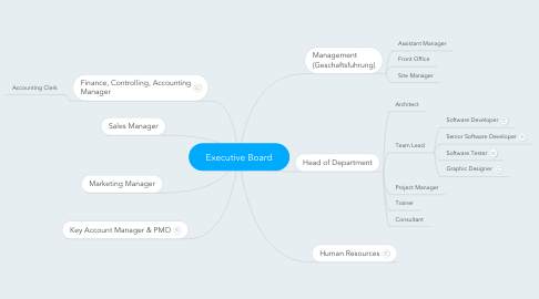 Mind Map: Executive Board