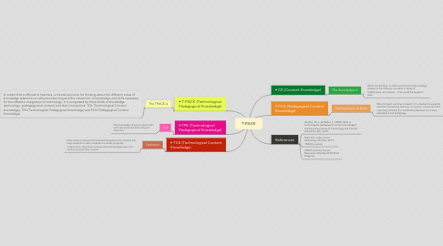 Mind Map: T-PACK