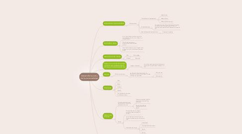 Mind Map: Desarrollo social y de la personalidad