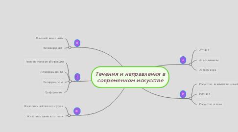 Mind Map: Течения и направления в современном искусстве