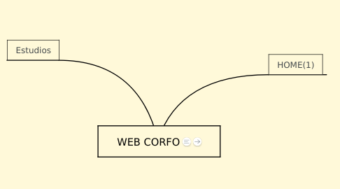Mind Map: WEB CORFO