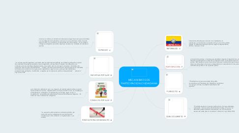 Mind Map: MECANISMOS DE PARTICIPACION CIUDADANA