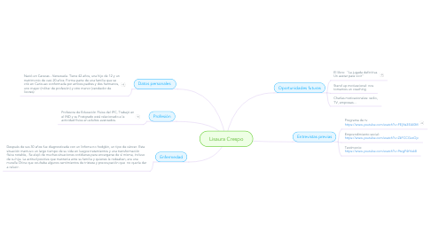 Mind Map: Lisaura Crespo