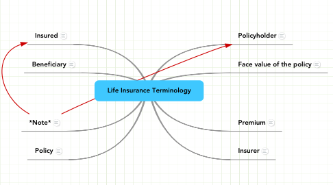 Mind Map: Life Insurance Terminology