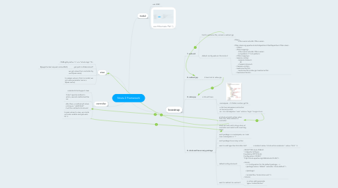 Mind Map: Struts 2 Framework